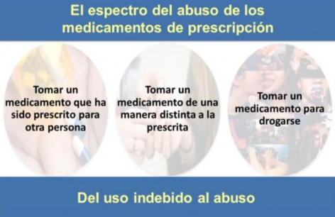 El espectro del abuso de los medacamento de perscription: 1 Tomar un medicamento que una ha sido prescrito para otra persona. 2 Tomar un medicamento de una manera distinta a la prescrita. 3 Tomar un medicamento para drogarse.