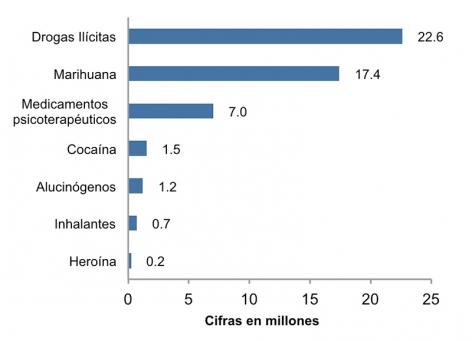 Uso de drogas por americanos de 12 años o mayores hasta el año 2010. Números en millones. Drogas ilícitas, 22.6, Marihuana: 17.4, Medicamentos psicoterapéuticos: 7.0, Cocaína: 1.5, Alucinógenos: 1.2, Inhalantes: 0.7, Heroína: 0.2.