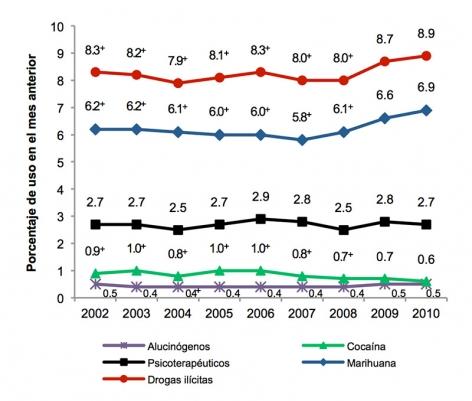 La gráfica muestra que el porcentaje de usuarios de drogas se ha mantenido estable durante la última década con un aumento notable pero ligero en el uso de drogas ilícitas y la marihuana en los últimos 5 años.