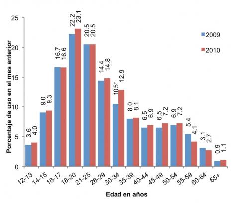 La gráfica muestra que entre los grupos de edad, el consumo de drogas es mayor en los jóvenes de 18 a 20 años, y que el consumo de drogas ha aumentado ligeramente en casi todos los grupos de edad encuestados entre 2009 y 2010.