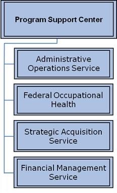 Org Chart for The Program Support Center (PSC)