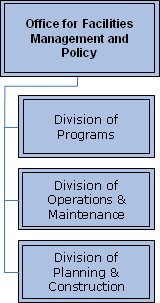 Organizational Chart; Office of Facilities Management and Policy