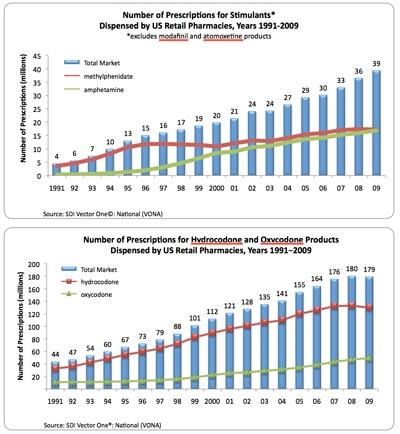 Graphs depicting increasing rates of prescription drugs being dispensed