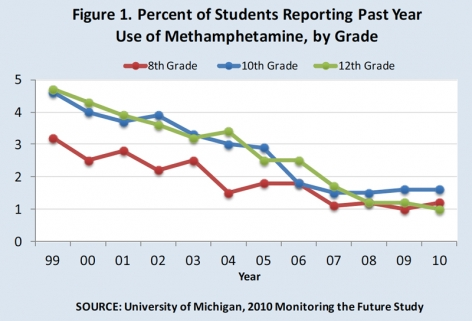 Figure 1. Percent of Students Reporting Past Year Use of Methamphetamine, by Grade8th