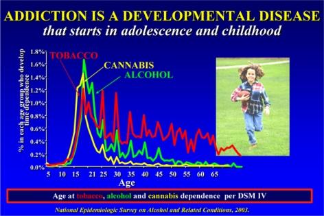 Addiction is a Developmental Disease graph