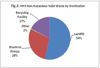 Figure 2: HHS Non-Hazardous Solid Waste by Destination
