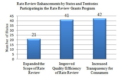 Chart showing Rate Review Enhancements by States and Territories Participating in the Rate Review Grants Program: 21 Expanded the Scope of Rate Review, 41 Improved Quality/Efficiency of Rate Review, 42 Increased Transparency for Consumers.