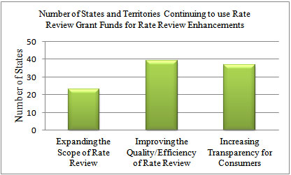 Chart showing Rate Review Enhancements by States and Territories Participating in the Rate Review Grants Program: 23 states are Expanding the Scope of Rate Review, 39 states are improving the quality /Efficiency of Rate Review, 37 states are Increasing Transparency for Consumers.
