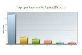 Improper Payments by Agency
