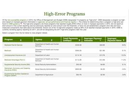 High-Error Programs