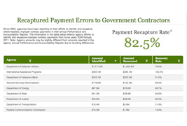 Recaptured Payment Errors to Government Contractors