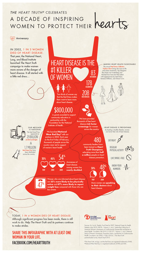 Infographic: A Decade of Inspiring Women to Protect Their Hearts.