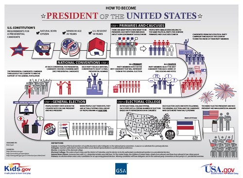 Image description: Kids.gov explains the path to the White House with this easy to understand poster. Learn more about the process for electing the president.