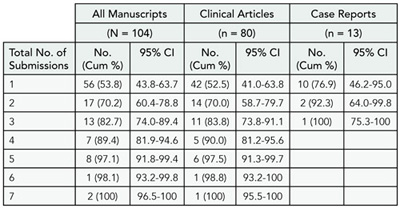 Table 10. Total Submissions for Each Unique Manuscript Among 104 Randomly Selected Manuscripts Submitted in 2006 and the Clinical Articles and Case Reports of the Sample