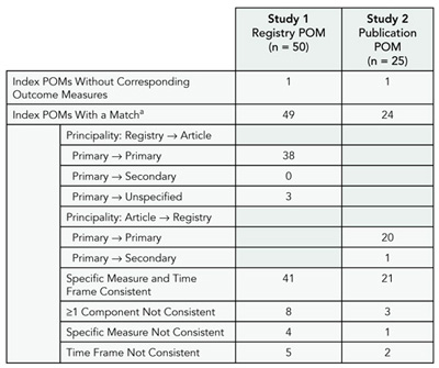 Table 9. Results of 2 Studies Characterizing primary Outcome measures (pOms)