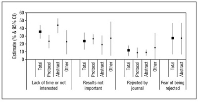 Figure 2. Reasons for Not Publishing Studies: Pooled Results of Empirical Studies