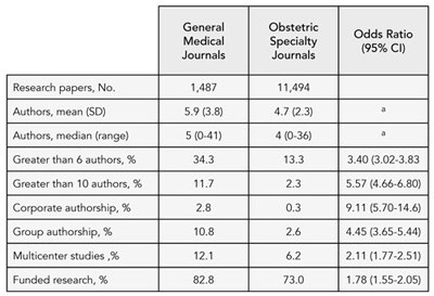 Table 1. Comparison of Authorship in General Medical and Obstetric Journals