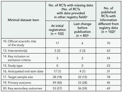 Table 11. International Committee of medical Journal editors Journals With missing Data or Information Different From Registry Data