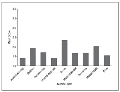 Figure 4. Mean Scores for Patient Participation in Guideline Development According to Medical Field of Guideline
