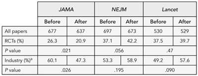 Table 4. Number of Industry-Funded Trials published by JAMA before and after the requirement for Independent statistical analysis