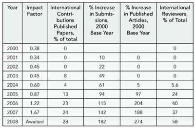 Table 5. Impact of Free Access of Content on the Overall Improvement of the Indian Journal of Medical Research