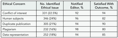Table 3. Ethical Issues Identified by Reviewers and Satisfaction With Outcome of Notification