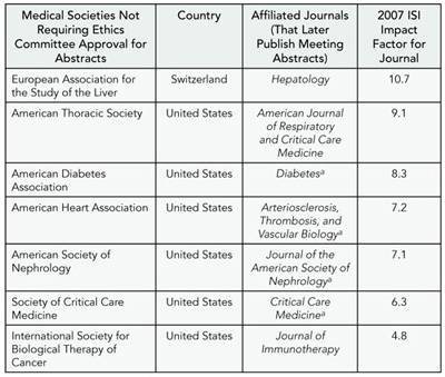 Table 4. Journals Publishing Meeting Abstracts of Human Research Without Requiring Ethics Committee Review
