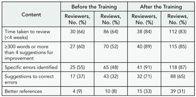 Table 9. Differences Before and After Training on Quality of Peer Review