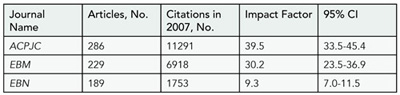 Table 14. Secondary Journal Impact Factors based on articles Originally published in 2005 and 2006 and abstracted in evidence-based Journals