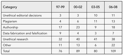 Table 5. COPE Cases by Category, 1997-2008