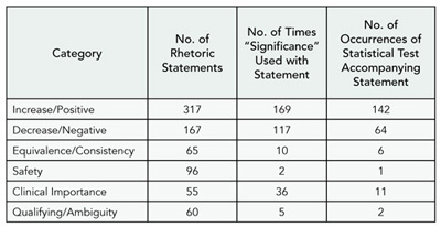 Table 8. Categorization of Rhetoric Statements