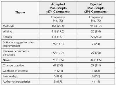 Table 3. proportion of Themes discussed during editorial meetings for accepted and rejected manuscripts