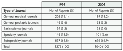 Table 7. eventual publication by Other Journals After Initial Rejection