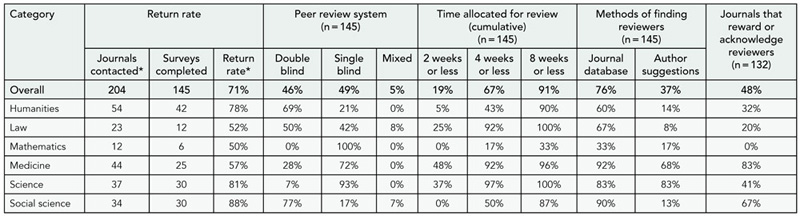 Table 7. Peer Review Process Survey Results