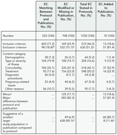 Table 13. Characteristics of eligibility Criteria in trial protocols and publications