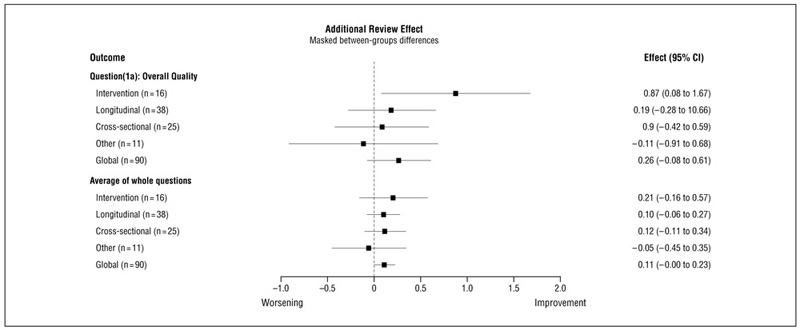 Figure 3. Effect Size by Study Type