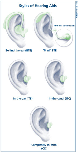 Hearing Aid Types