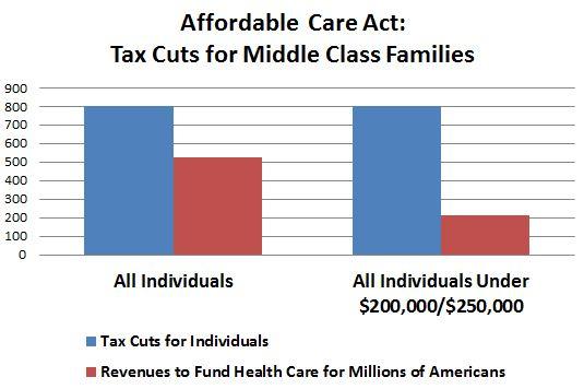 Health Reform: $800 Billion in Tax Cuts