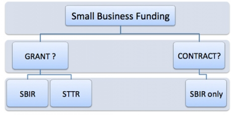 Small Business Funding flowchart