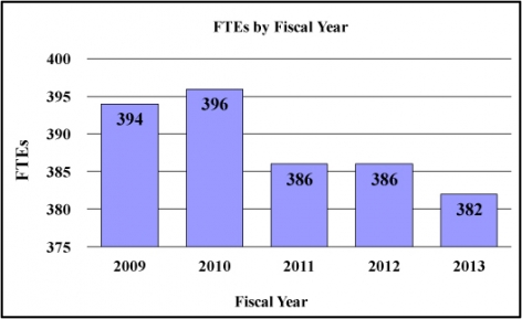 FTEs by Fiscal Year: 2009 394, 2010 396, 2011 386, 2012 386, 2013 382