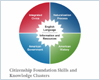 Citizenship Foundation Skills and Knowledge Clusters