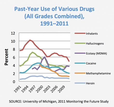 Past-Year Use of Various Drugs (All Grades Combined), 1991–2011 - SOURCE: University of Michigan, 2011 Monitoring the Future Study