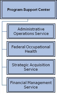 Org Chart for The Program Support Center (PSC)