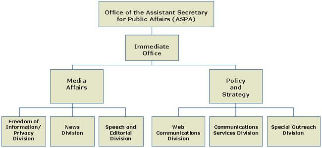 ASPA Organizational Chart