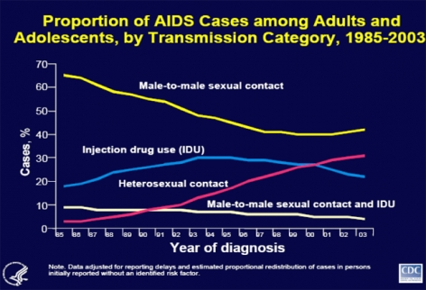 Proportion of AIDS cases among adults and adolescents by transmission category graph