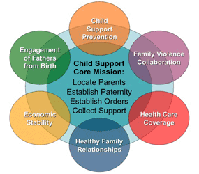 Child Support Toolkit image map