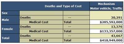 Motor Vehicle Traffic Deaths and Estimated Lifetime Medical Costs, by Sex, 2005