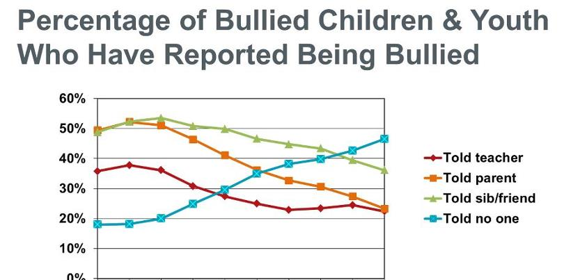 Photo: School Violence Awareness Week starts today! Help increase the rate of students who report incidents of bullying by implementing a system of anonymous reporting. http://1.usa.gov/INSOdQ