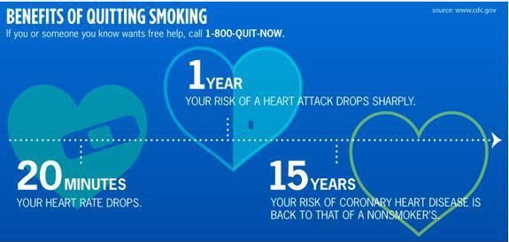 Photo: Today is World Heart Day, and we encourage everyone to make healthy lifestyle choices, such as being smoke-free. Check out & share our infographic highlighting the heart-healthy benefits of quitting smoking over time: