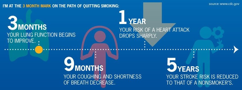 Photo: Been smoke-free for 3 months? Check out this cover photo that highlights your health benefits from quitting smoking. Visit the full gallery of user cover photos and use them on your own profile to share your progress: http://is.gd/Wam7kH